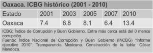 La corrupción en Oaxaca del 2001 al 2010