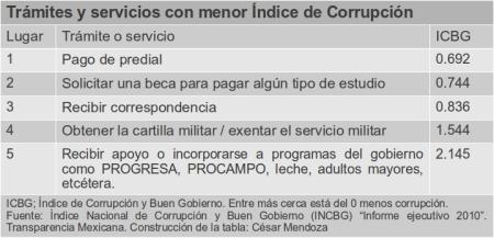 Trámites con menos índice de corrupción