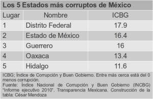 Estados de México con mayor corrupción