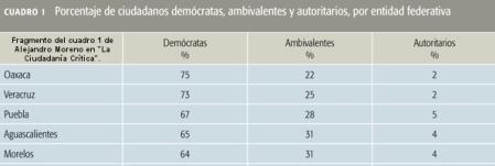 """Tomado del artículo de Alejandro Moreno """"Ciudadanía Crítica"""" publicado en la revista Este País"""