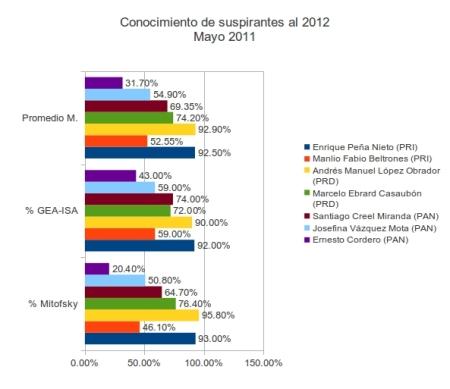Conocimiento de candidatos por partido político/Construcción: César Mendoza