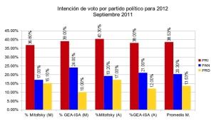 Identificación con partidos políticos sin candidatos/Fuente: GEA-ISA y Mitofsky. Construcción de gráfico: César Mendoza