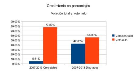 Con base en resultados del PREP. Construcción: César Mendoza.