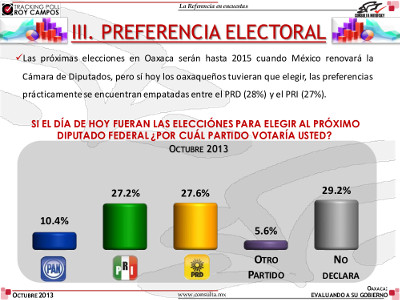Preferencia Electoral en Oaxaca, Octubre 2013. Fuente: Consulta Mitofsky.